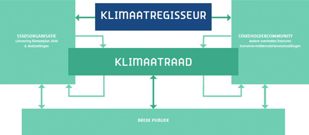 klimaatregisseur.png