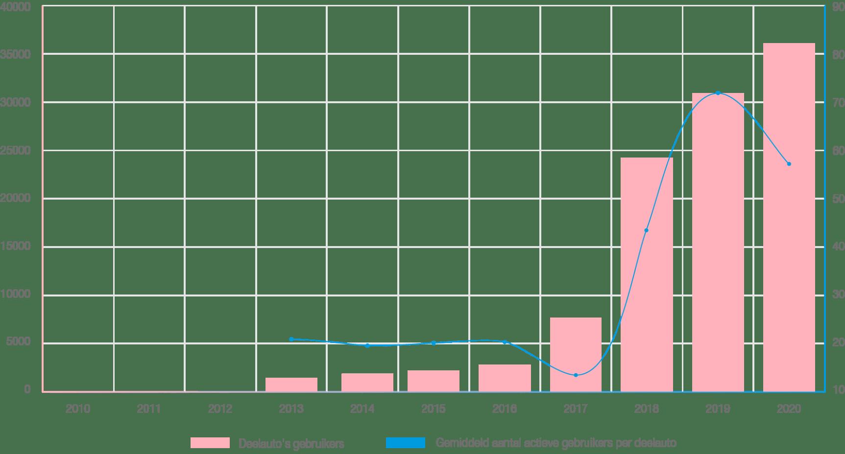 grafiek-deelautos-v3.png