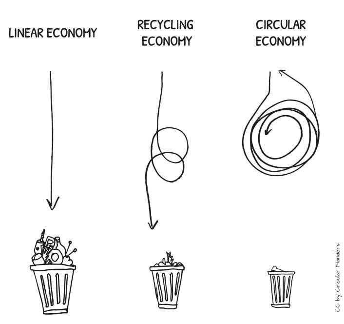Schets circulaire economie.