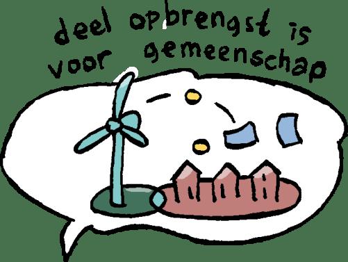 deel_opbrengst_gemeen...