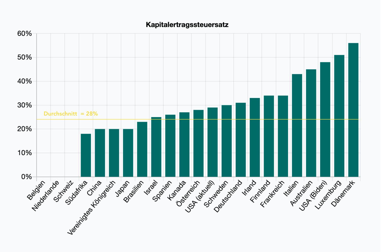 mobile-chart