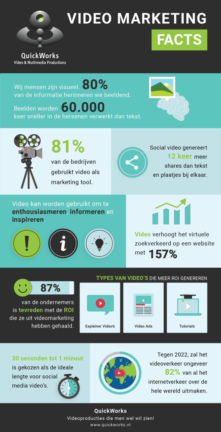 infographic video marketing