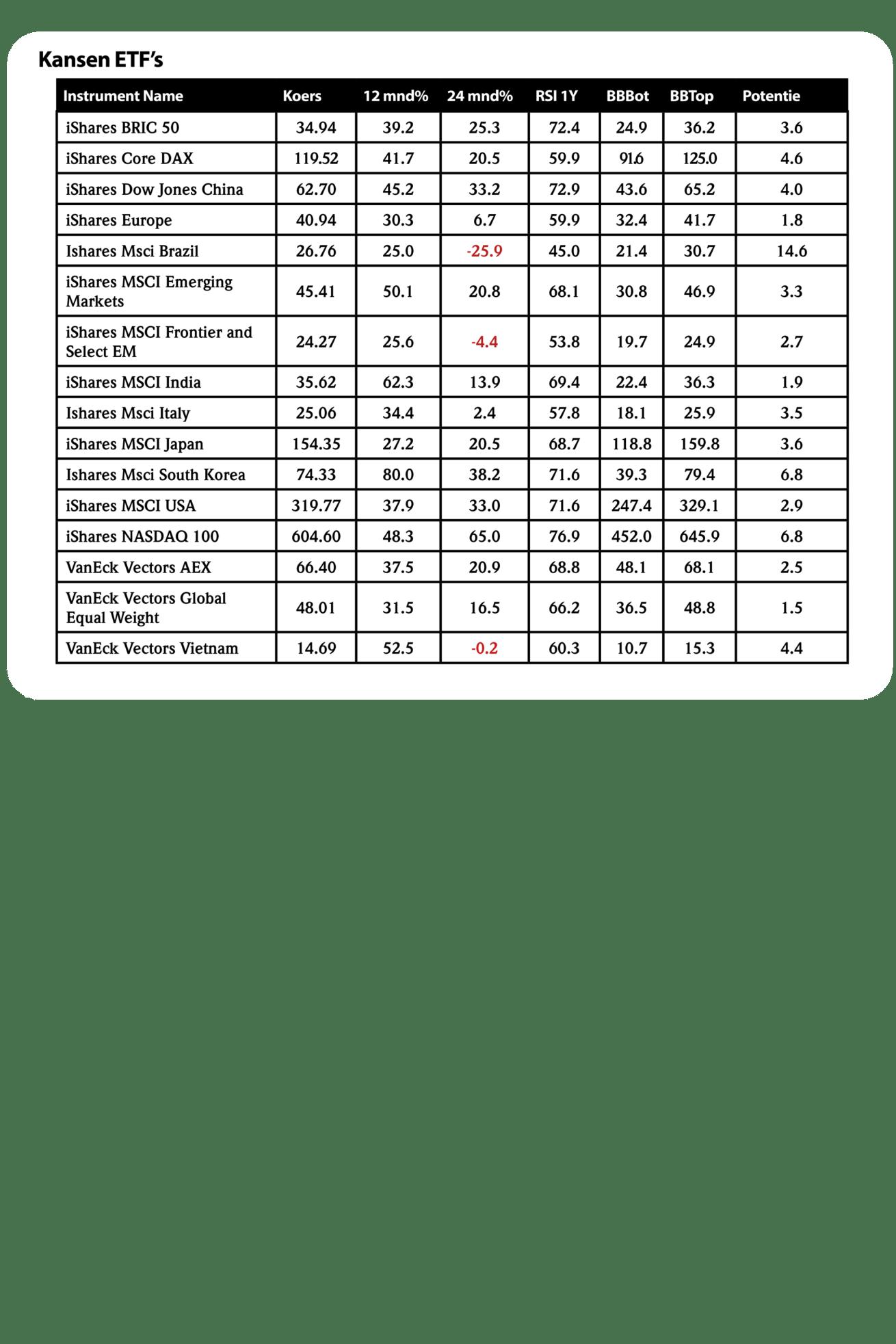 regio_tabel.png