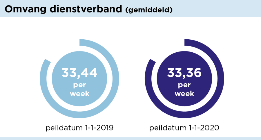 grafiek_dienstverband-01.png