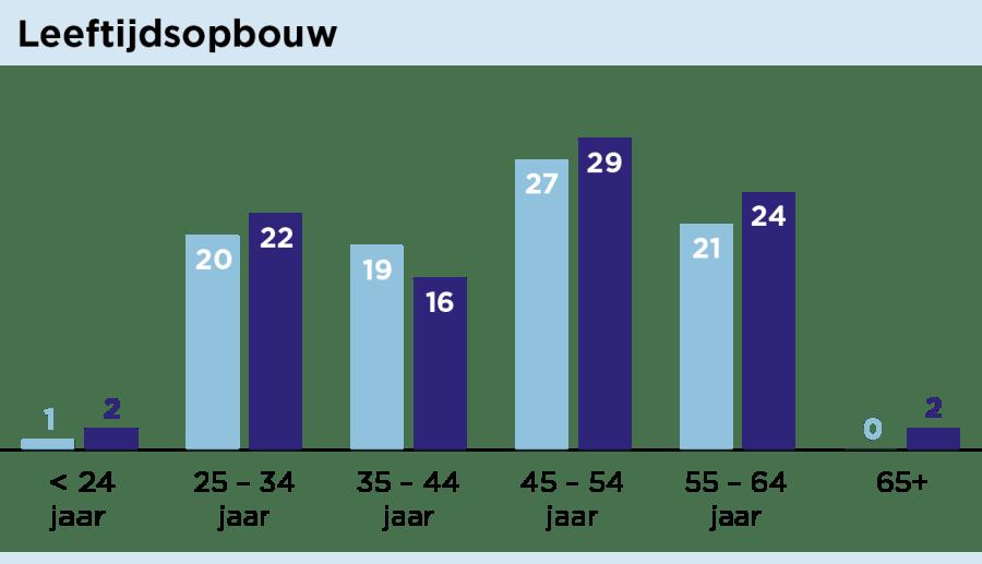 grafiek_leeftijdsopbouw-01.png