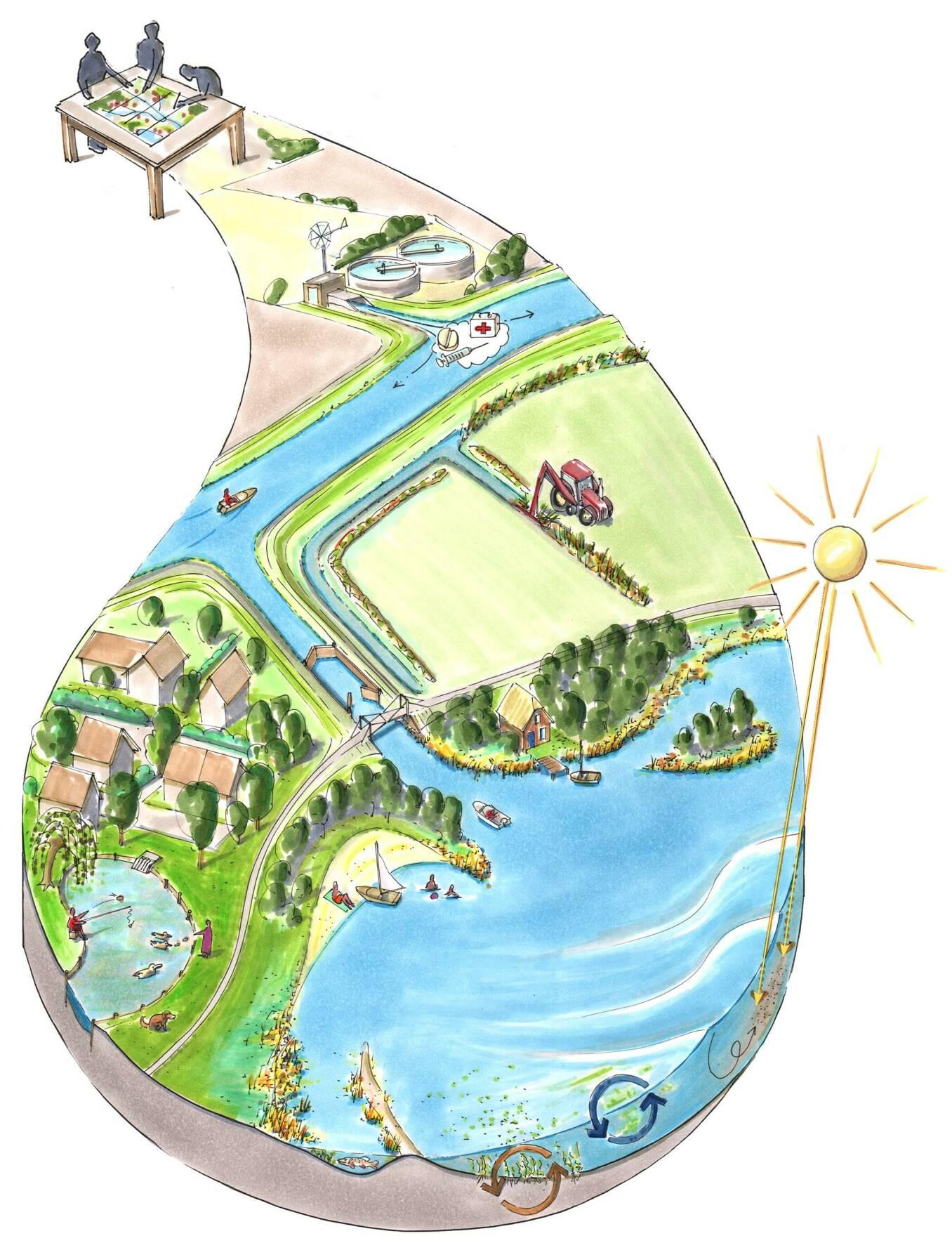 Illustratie met iconen voor stilstaande wateren.
